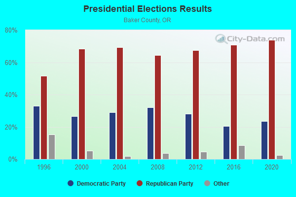 Presidential Elections Results