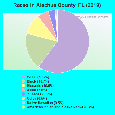 Alachua County races chart