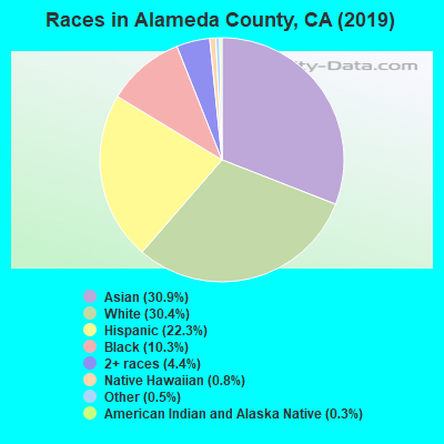 Alameda County races chart