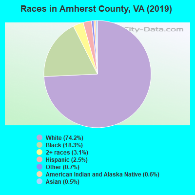 Amherst County races chart