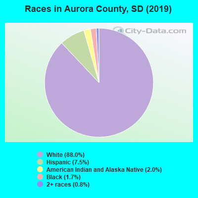 Aurora County races chart