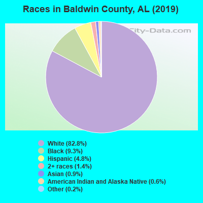 Baldwin County races chart