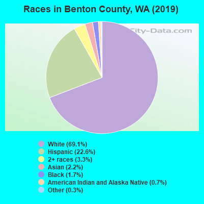 Races in Benton County, WA (2017)