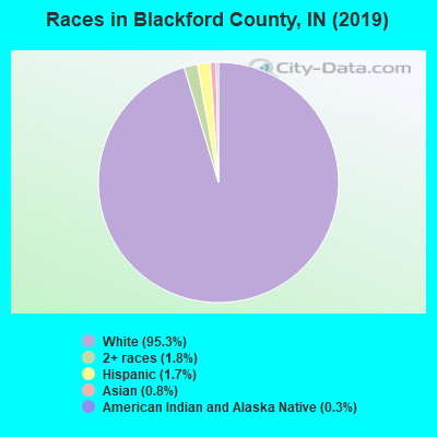 Blackford County races chart