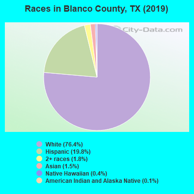 Blanco County races chart
