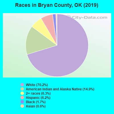 Bryan County races chart