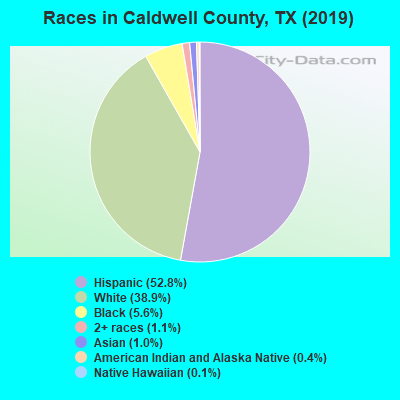 Caldwell County races chart