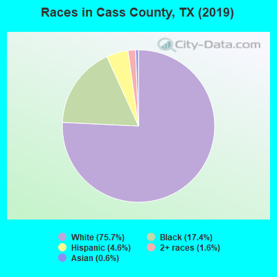 Cass County races chart