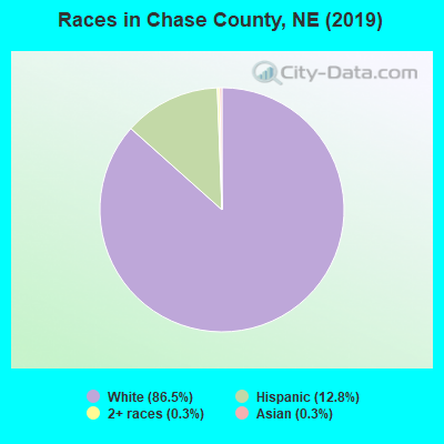 Chase County races chart