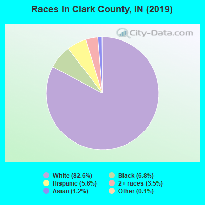 Clark County races chart