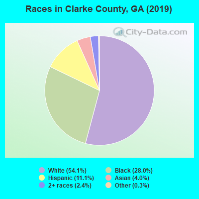 Clarke County races chart