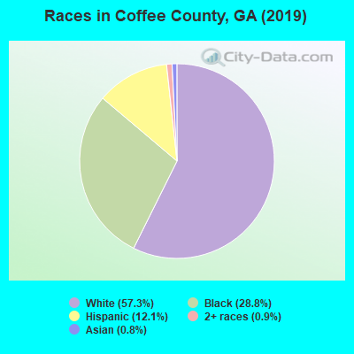 Coffee County races chart