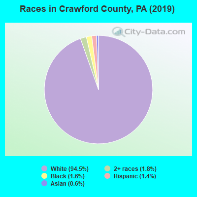 Crawford County races chart