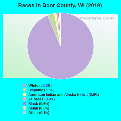 Door County races chart