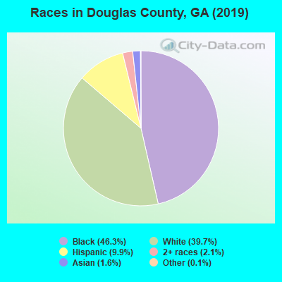 Douglas County races chart