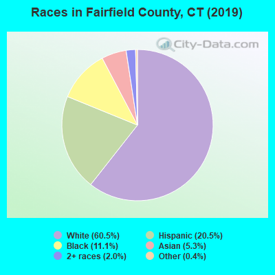 Fairfield County races chart