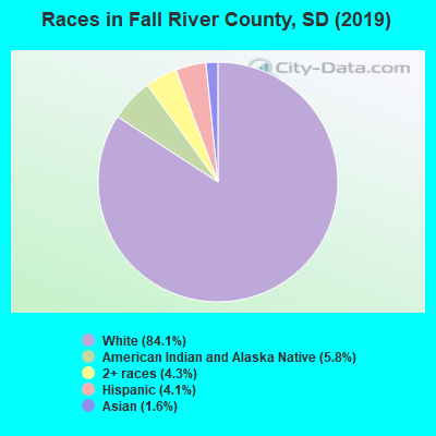 Fall River County races chart