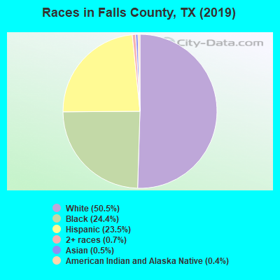 Falls County races chart