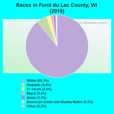 Fond du Lac County races chart
