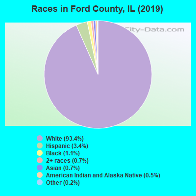 Ford County races chart
