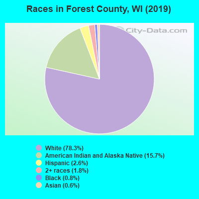 Forest County races chart