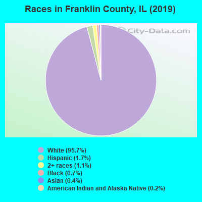 Franklin County races chart