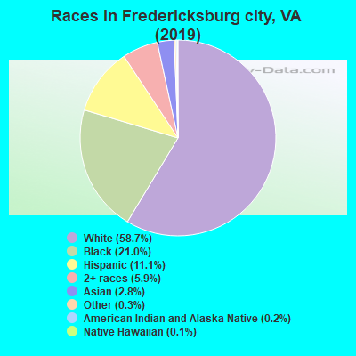 Fredericksburg city races chart
