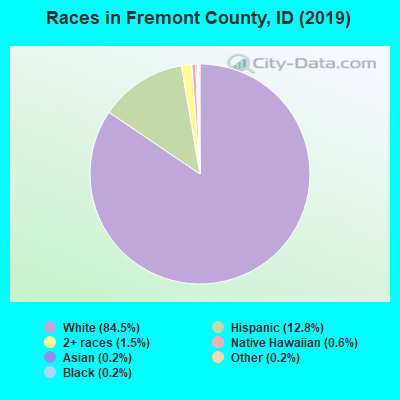 Fremont County races chart