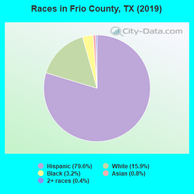 Frio County races chart