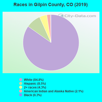 Gilpin County races chart