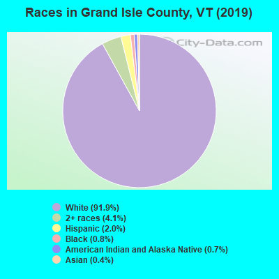 Grand Isle County races chart
