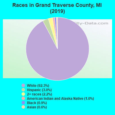 Grand Traverse County races chart