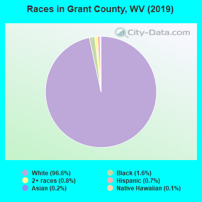 Grant County races chart