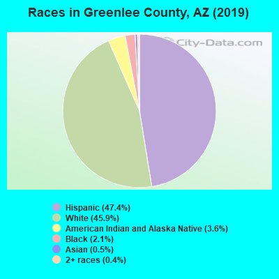 Greenlee County races chart