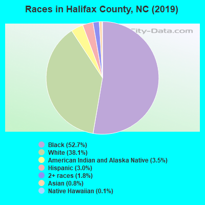 Halifax County races chart