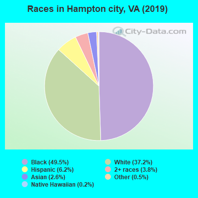 Hampton city races chart
