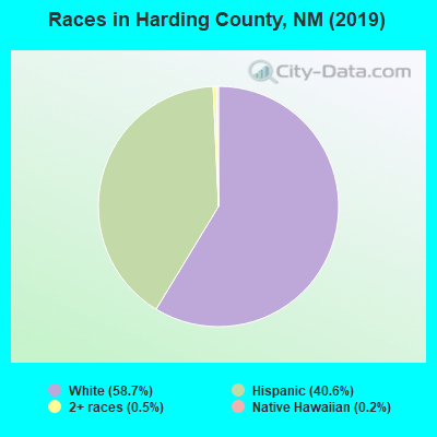 Harding County races chart