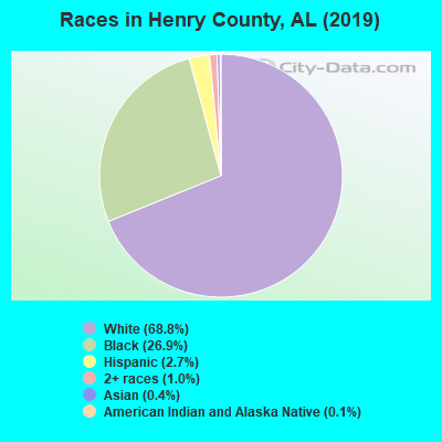 Henry County races chart