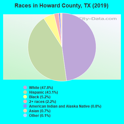 Howard County races chart