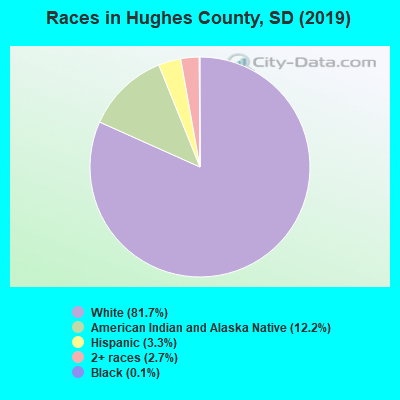 Hughes County races chart