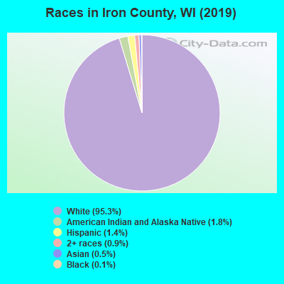 Iron County races chart
