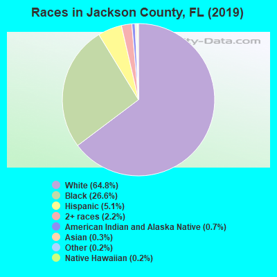 Jackson County races chart