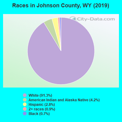 Races in Johnson County, WY (2017)