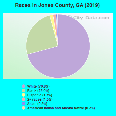 Jones County races chart