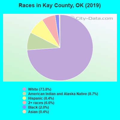 Kay County races chart