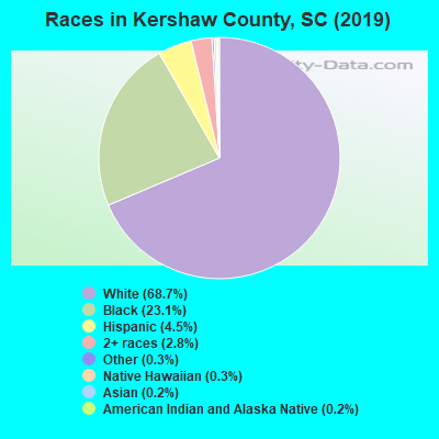Kershaw County races chart