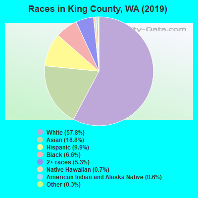 King County Washington Detailed Profile Houses Real Estate Cost