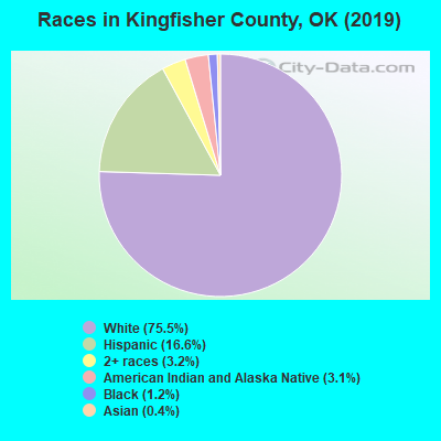 Kingfisher County races chart