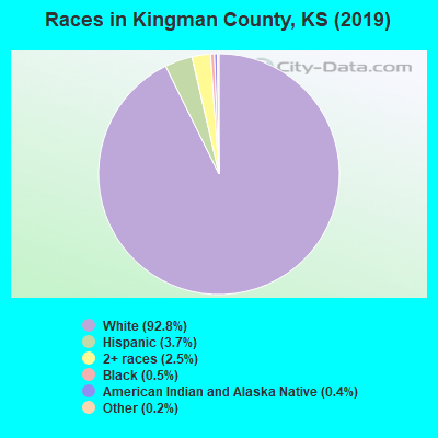 Kingman County races chart