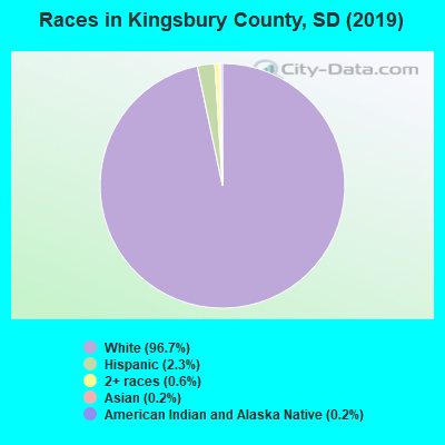 Kingsbury County races chart